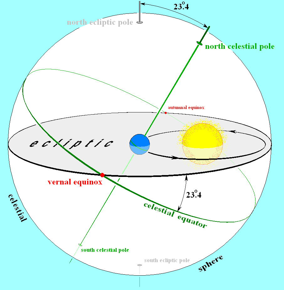 Equator and Ecliptic